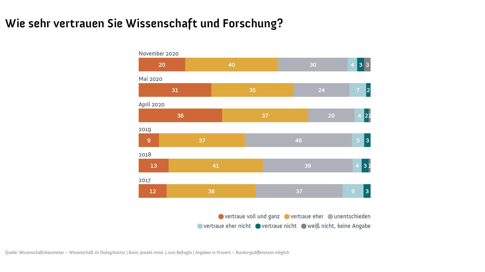 Vertrauen in die Wissenschaft (Grafik: Wissenschaftsbarometer/Wissenschaft im Dialog)