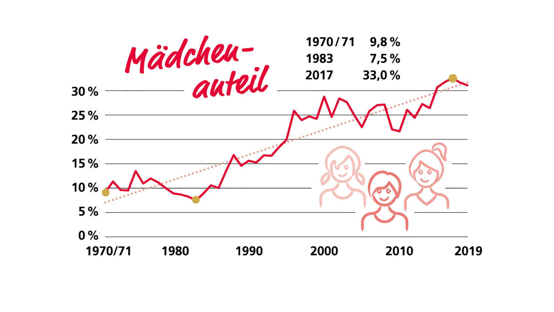 Mädchenanteil Bundeswettbewerb Mathematik (Grafik: Bildung & Begabung)